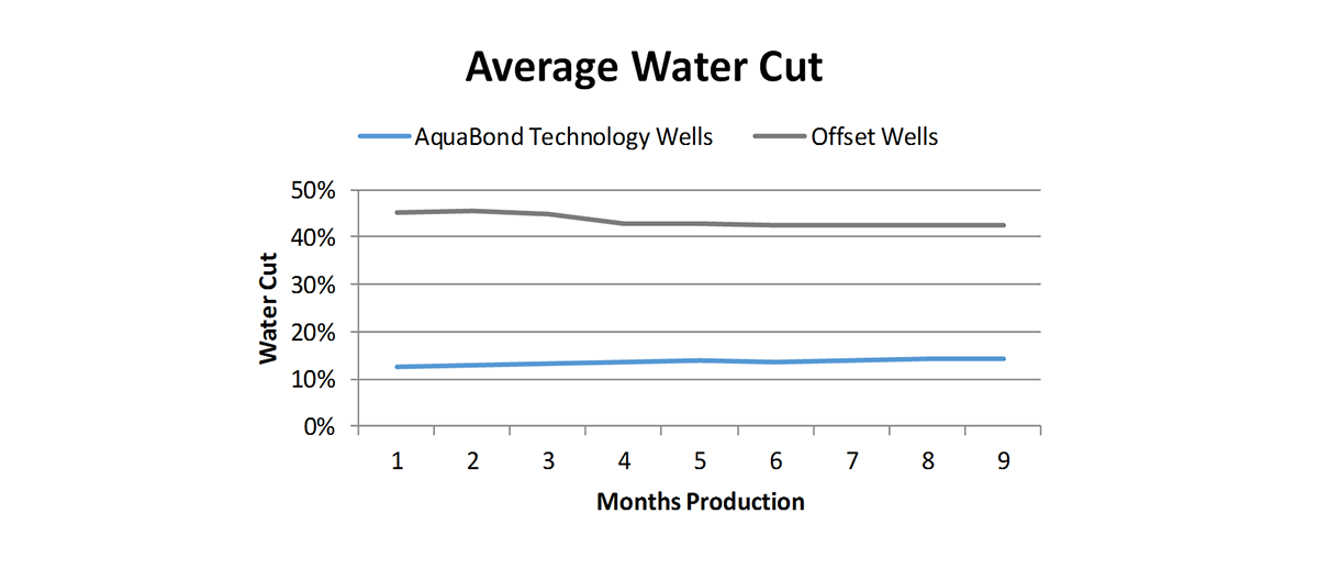 AquaBond-Water-Cut-Chart