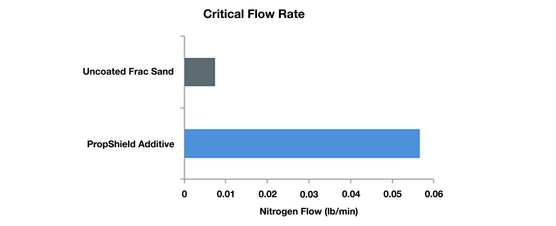 PropShield-Critical-Flow-Rate-Chart