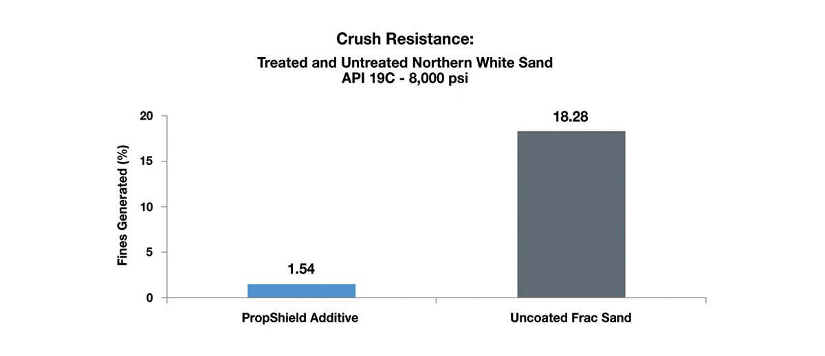 PropShield-Crush-Resistance-Chart