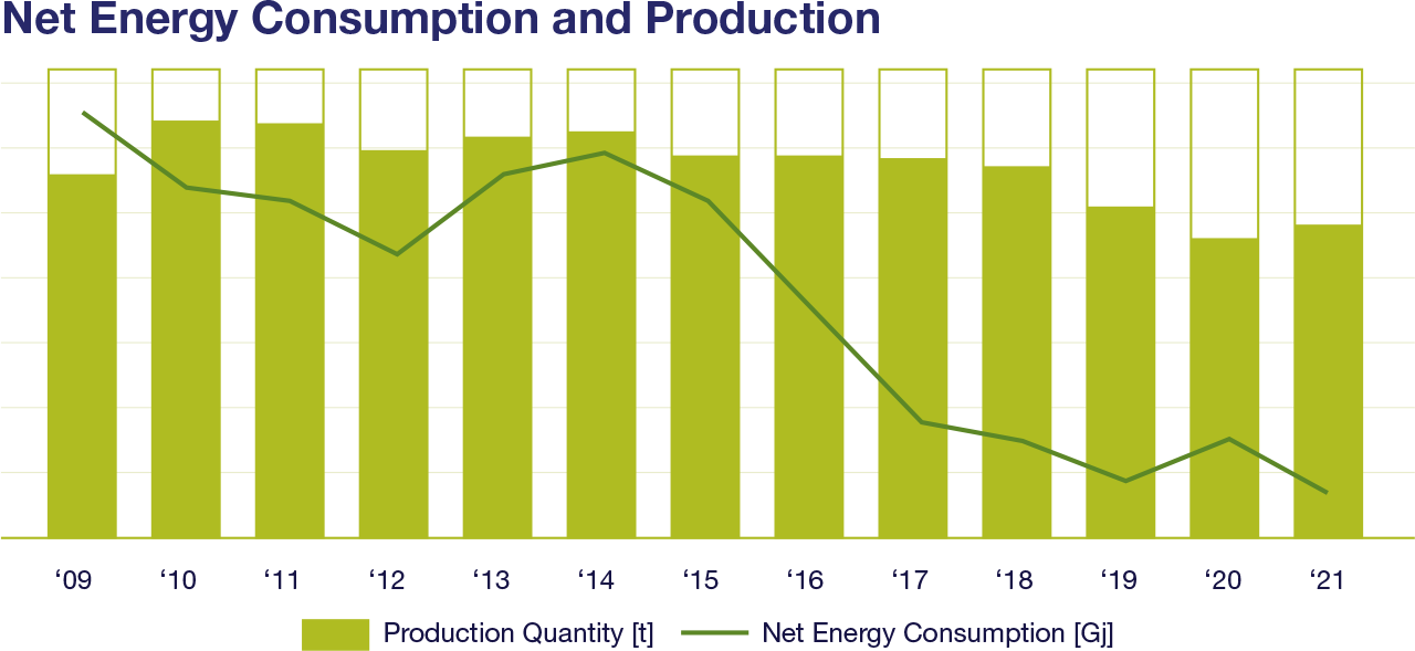 Net_Energy_and_Production_2016