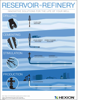 Reservoir to Refinery Infographic