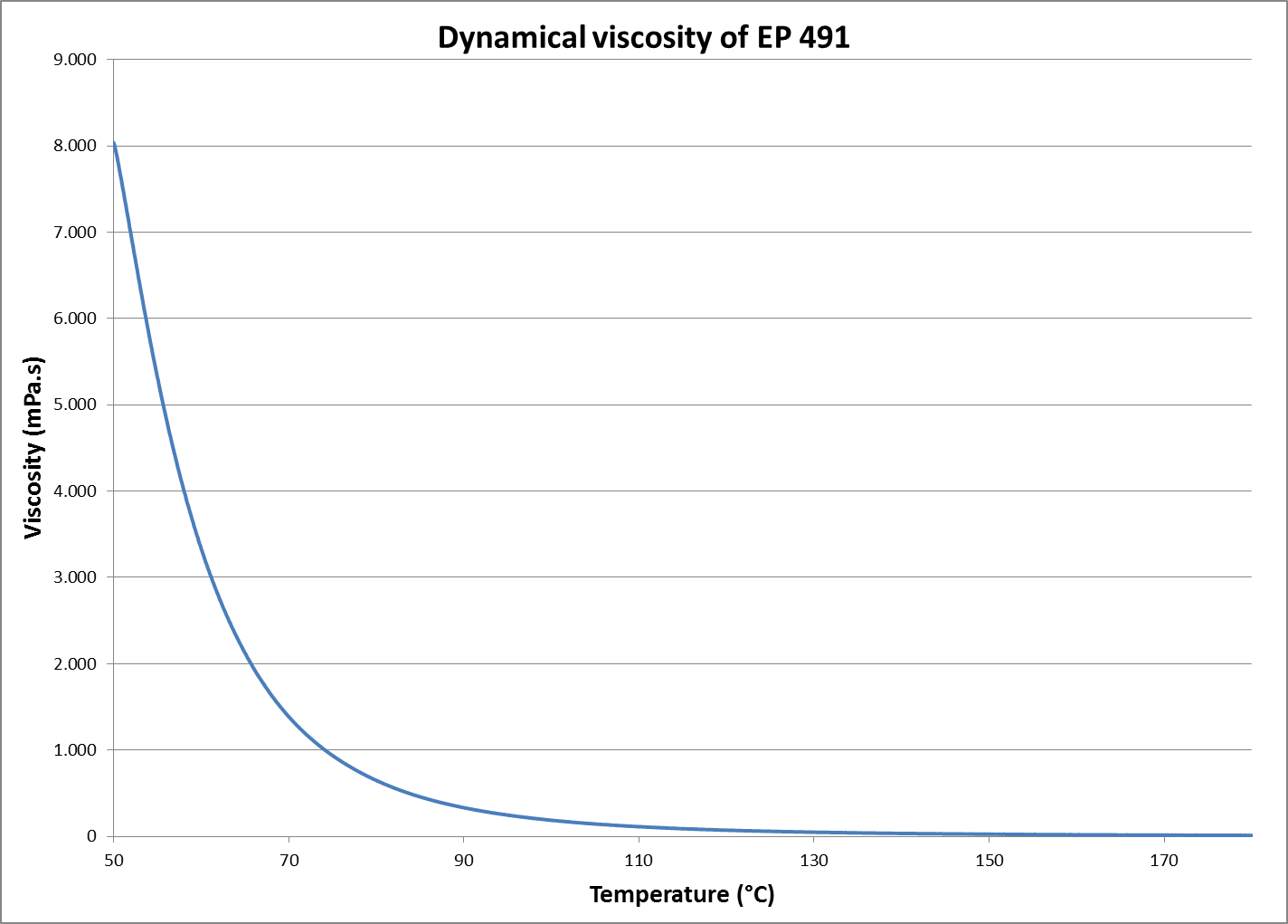 EPIKOTE™ Resin 491_dynamical viscosity