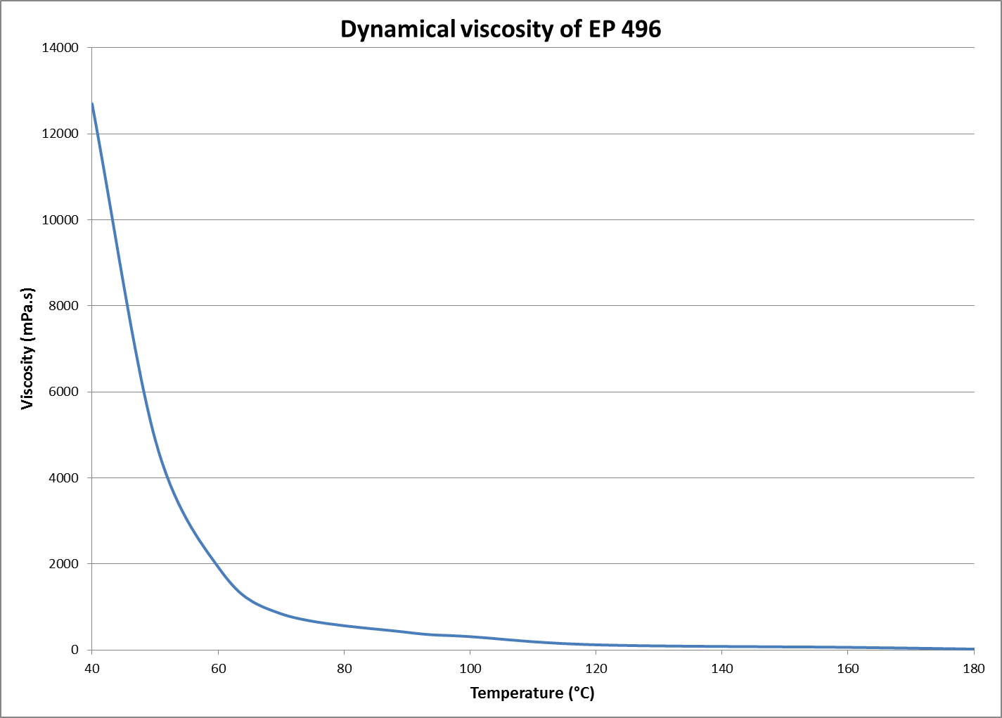 EPIKOTE™ Resin 496_dynamical viscosity