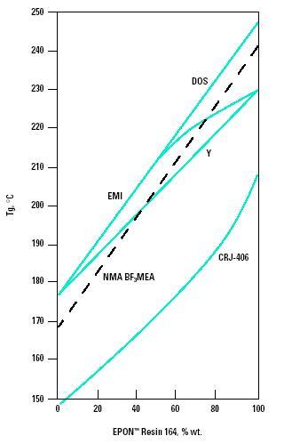 EPON 164 Figure 6