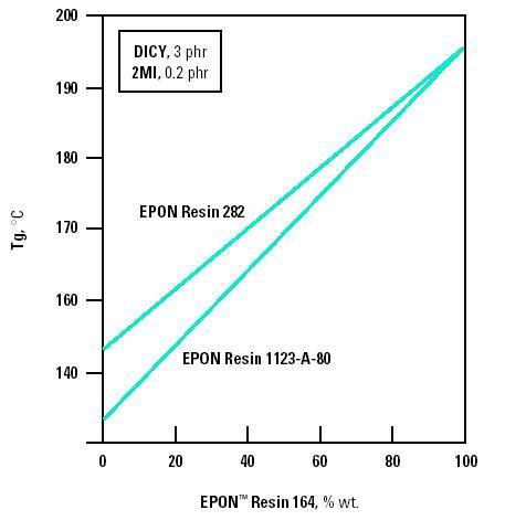 EPON 164 Figure 7