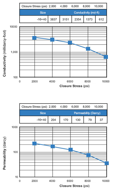 Water Conductivity Scale : Electrical vs hardness conductivity of metals chart